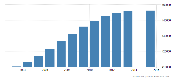 colombia population age 19 female wb data