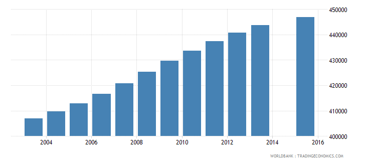 colombia population age 20 female wb data