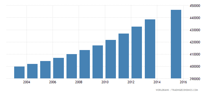 colombia population age 22 female wb data