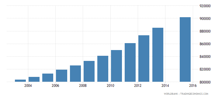 colombia population age 22 total wb data