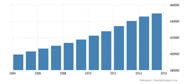 colombia population age 23 male wb data
