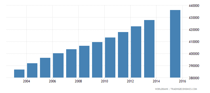 colombia population age 24 female wb data