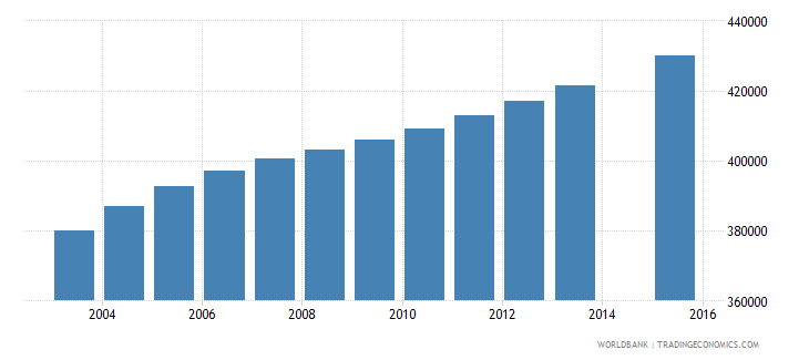 colombia population age 25 female wb data