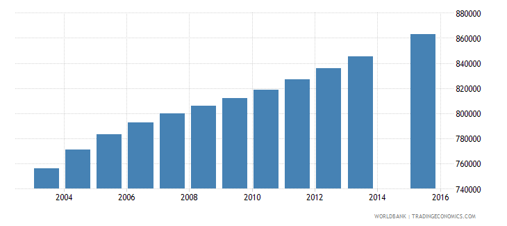 colombia population age 25 total wb data