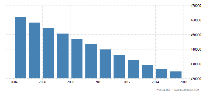colombia population age 3 male wb data
