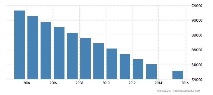 colombia population age 3 total wb data