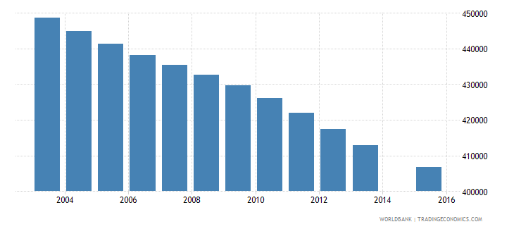 colombia population age 4 female wb data