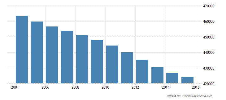 colombia population age 4 male wb data