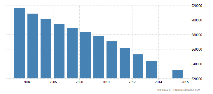 colombia population age 4 total wb data
