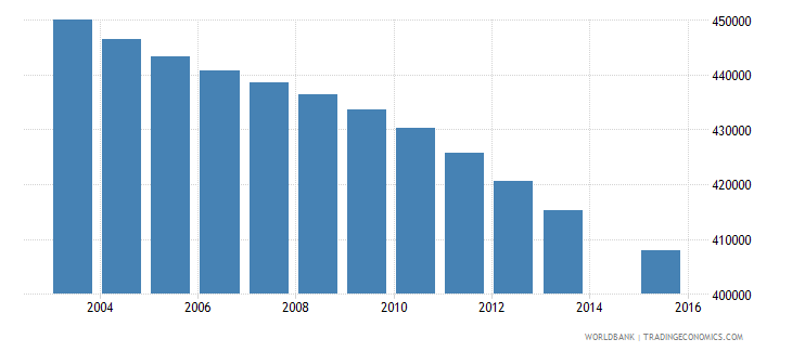 colombia population age 5 female wb data