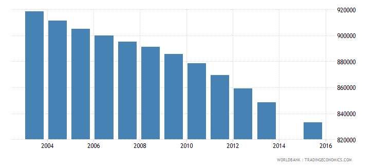 colombia population age 5 total wb data