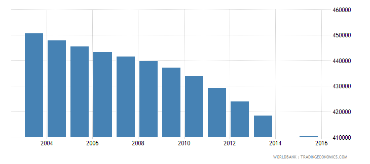colombia population age 6 female wb data