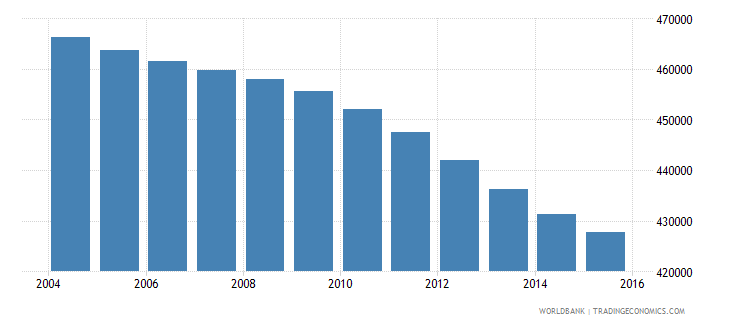 colombia population age 6 male wb data