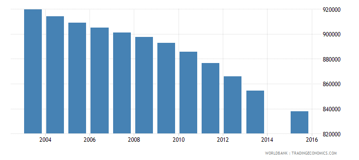 colombia population age 6 total wb data