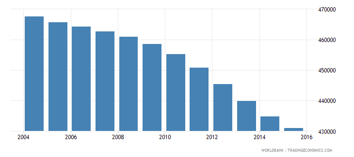 colombia population age 7 male wb data