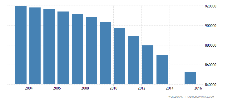 colombia population age 8 total wb data