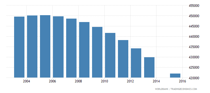 colombia population age 9 female wb data
