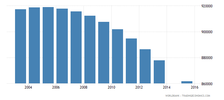 colombia population age 9 total wb data
