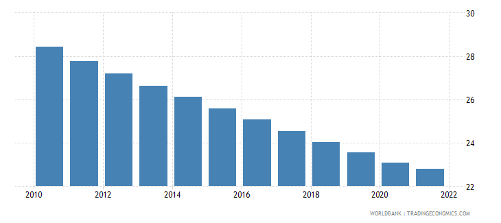 colombia population ages 0 14 male percent of total wb data