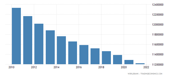 colombia population ages 0 14 total wb data