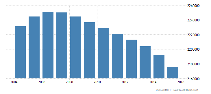 colombia population ages 10 14 female wb data