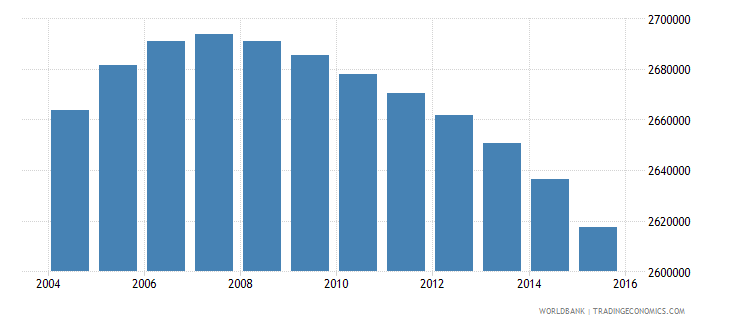 colombia population ages 10 15 female wb data