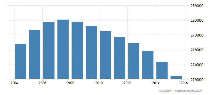 colombia population ages 10 15 male wb data