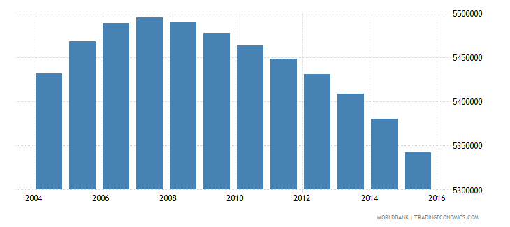 colombia population ages 10 15 total wb data