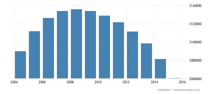 colombia population ages 10 16 female wb data