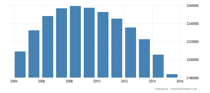 colombia population ages 10 16 male wb data