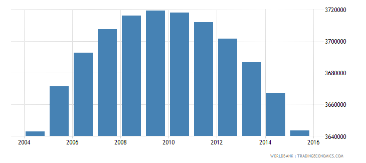 colombia population ages 10 17 male wb data