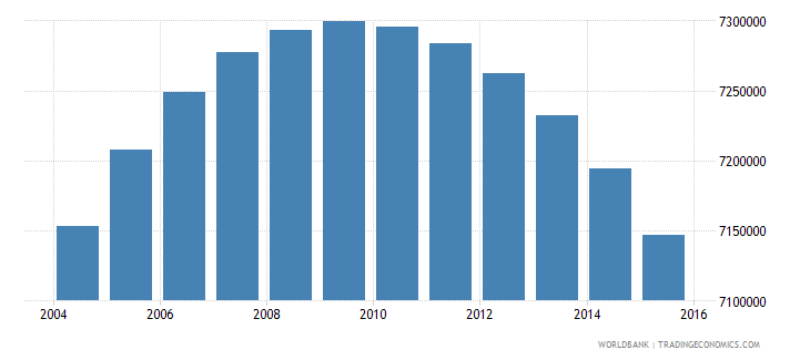 colombia population ages 10 17 total wb data