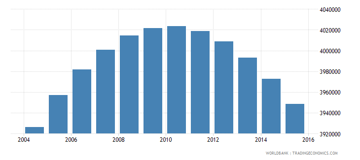 colombia population ages 10 18 female wb data