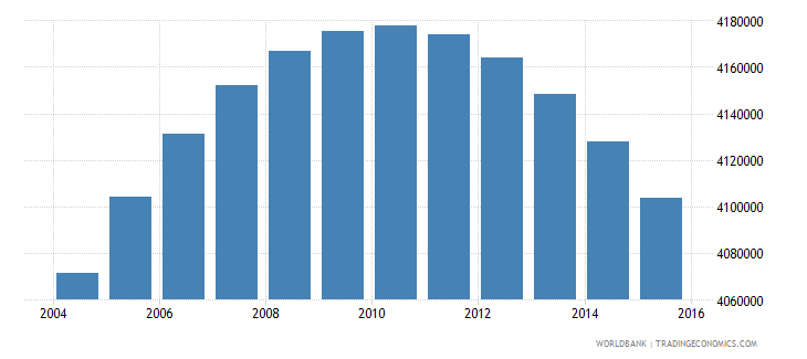 colombia population ages 10 18 male wb data