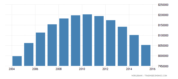 colombia population ages 10 18 total wb data