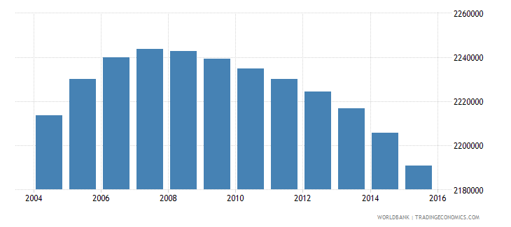 colombia population ages 11 15 female wb data