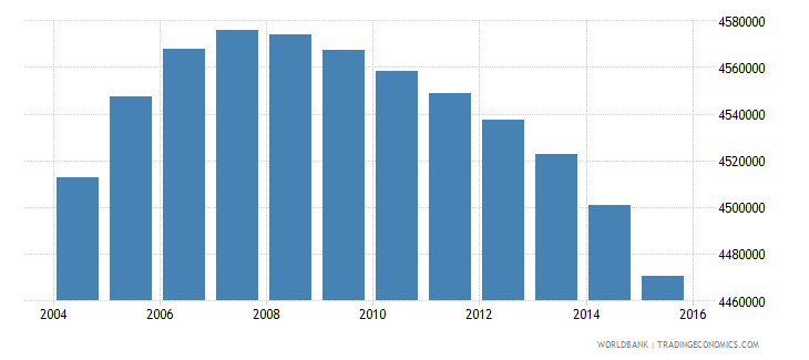 colombia population ages 11 15 total wb data