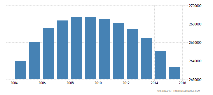 colombia population ages 11 16 female wb data