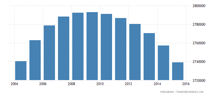 colombia population ages 11 16 male wb data