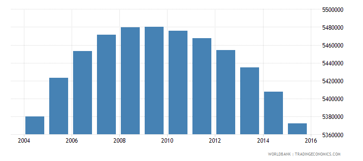colombia population ages 11 16 total wb data