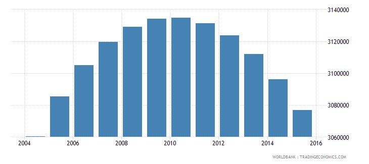 colombia population ages 11 17 female wb data