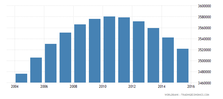 colombia population ages 11 18 female wb data