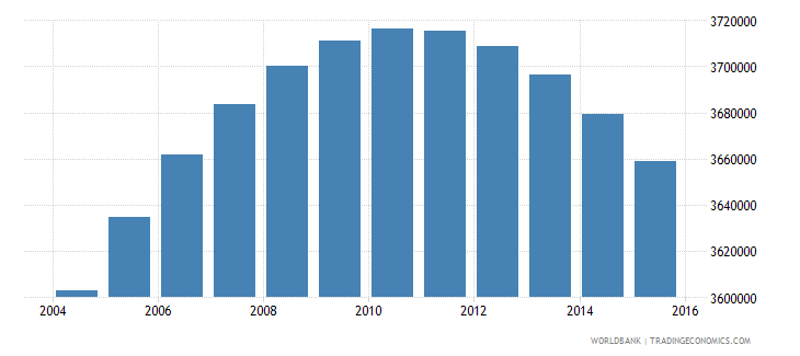 colombia population ages 11 18 male wb data