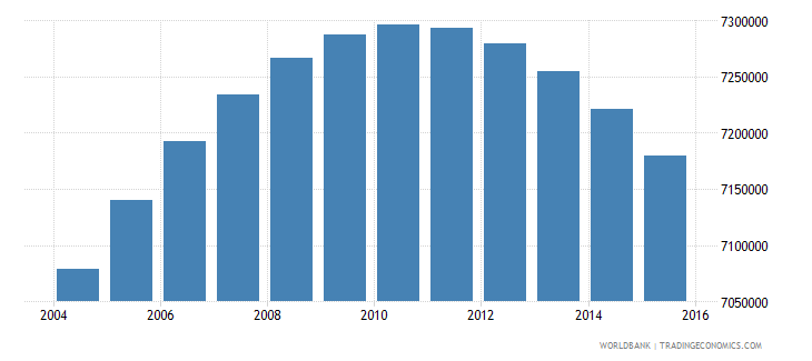 colombia population ages 11 18 total wb data