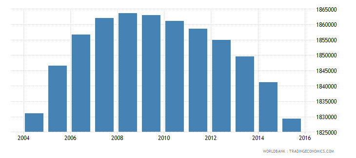 colombia population ages 12 15 male wb data
