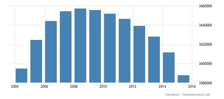 colombia population ages 12 15 total wb data