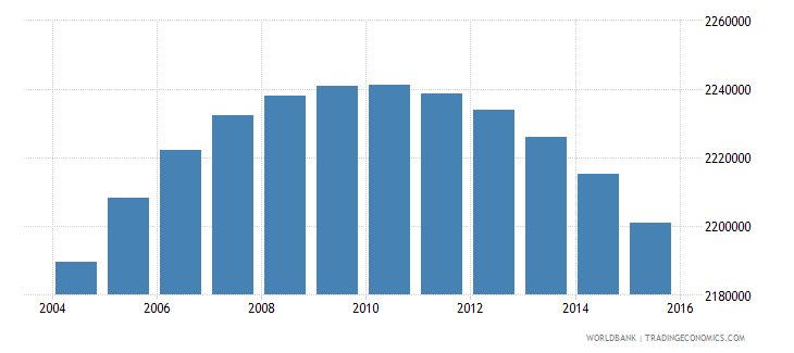 colombia population ages 12 16 female wb data