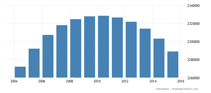 colombia population ages 12 16 male wb data