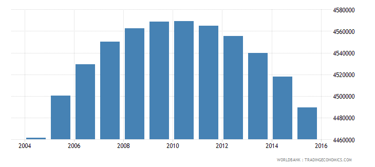 colombia population ages 12 16 total wb data
