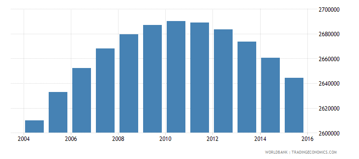 colombia population ages 12 17 female wb data